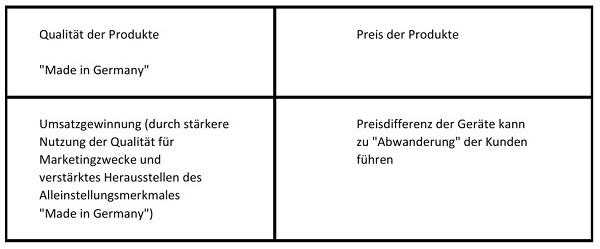 Praxisbeispiel-SWOT-Analyse