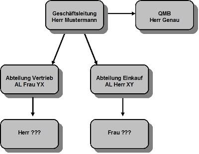 QMB im Organigramm