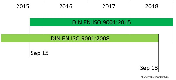 Uebergangsfrist-ISO-9001-2015