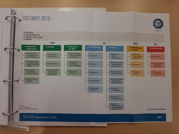 Kapiteluebersicht-ISO-9001-2015