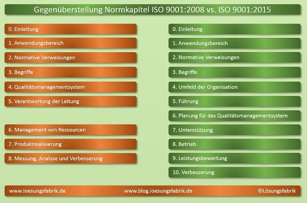 ISO 9001:2015 Normkapitel