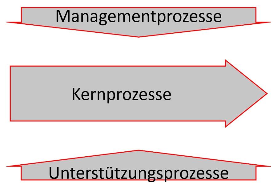 Prozesslandschaft-Prozesslandkarte