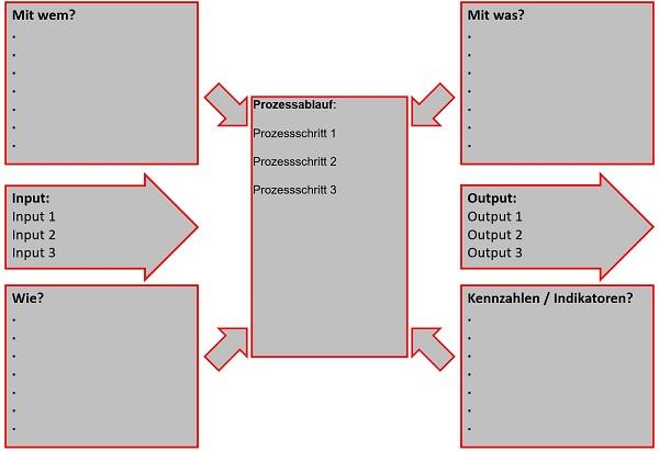 Turtle Diagramm Mit Unterstutzenden Prozessen 8